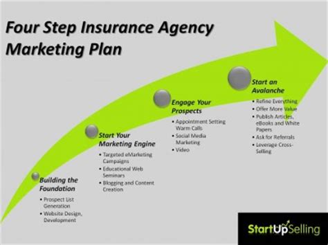 Try These 8 Marketing Ideas for Insurance Agents